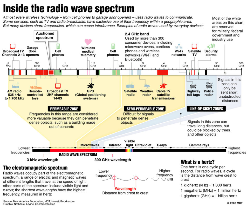 visual explanation of the radio wave spectrum from howstuffworks.com